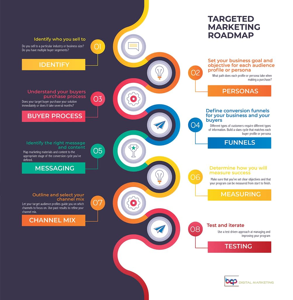 manufacturing marketing roadmap