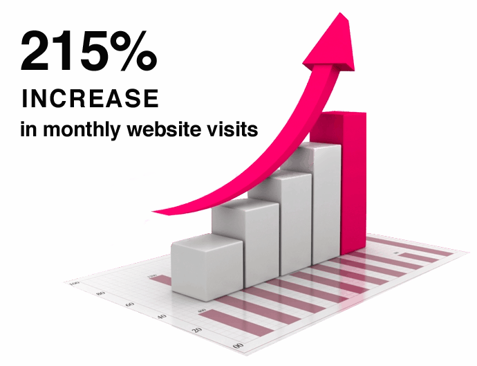 healthcare marketing increase